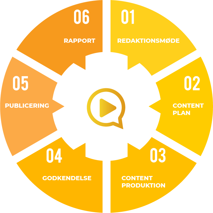 Content Marketing 7