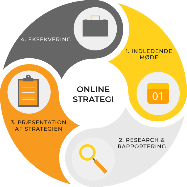 Online strategi 5