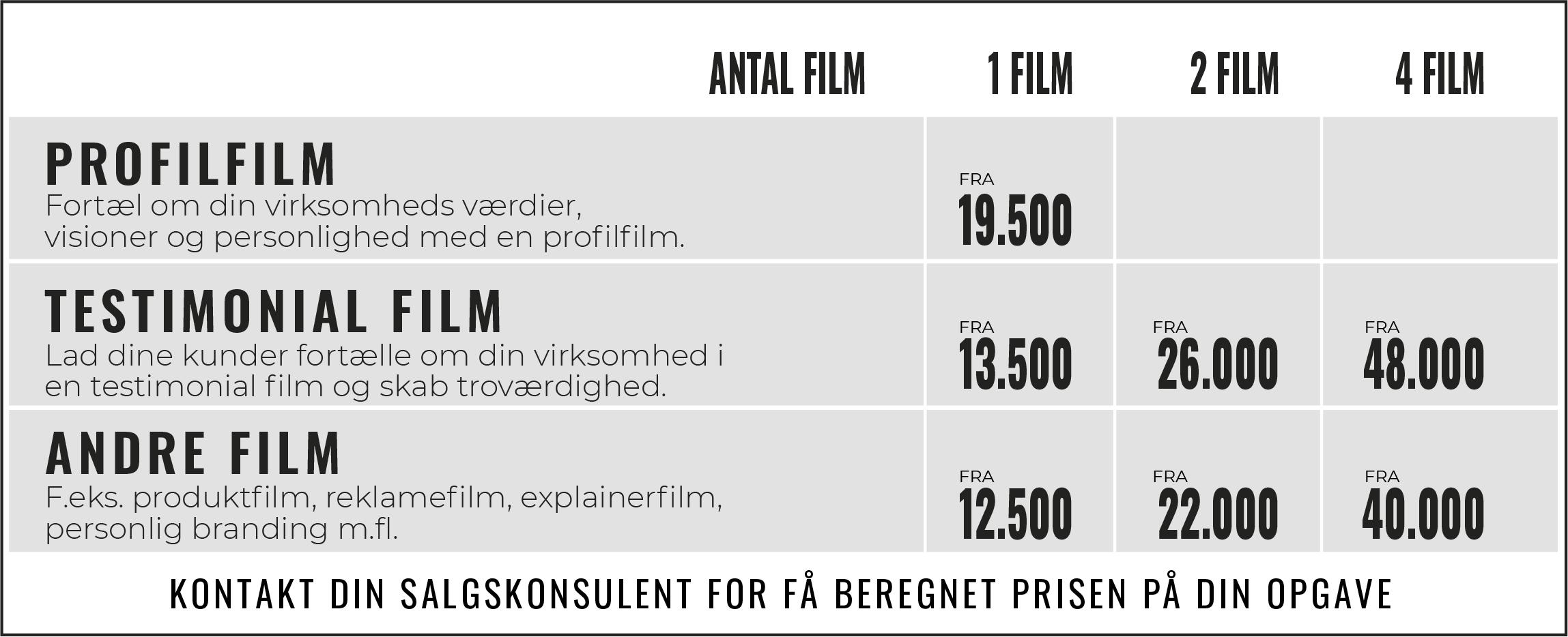 SIGNA prisoversigt for generelle filmtyper